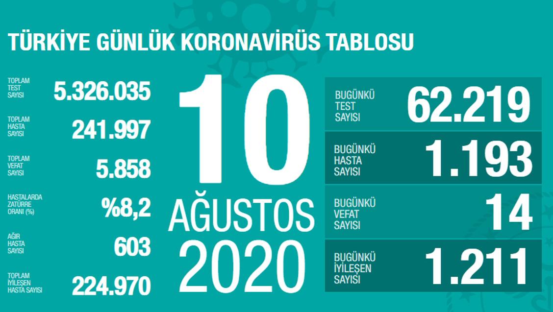 Sağlık Bakanlığı Türkiye'de Tespit Edilen Koronavirüs Olgu Sayısının 241.997'ye Yükseldiğini Açıkladı