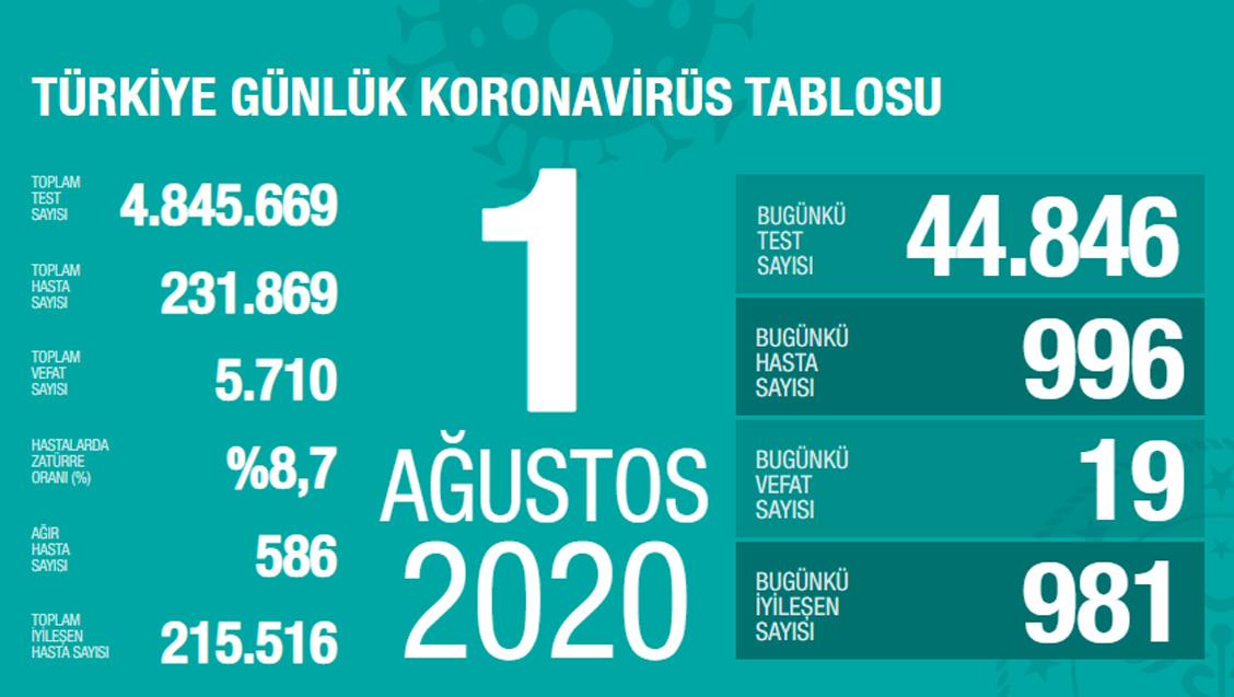 Sağlık Bakanlığı Türkiye'de Tespit Edilen Koronavirüs Olgu Sayısının 231.869'a Yükseldiğini Açıkladı