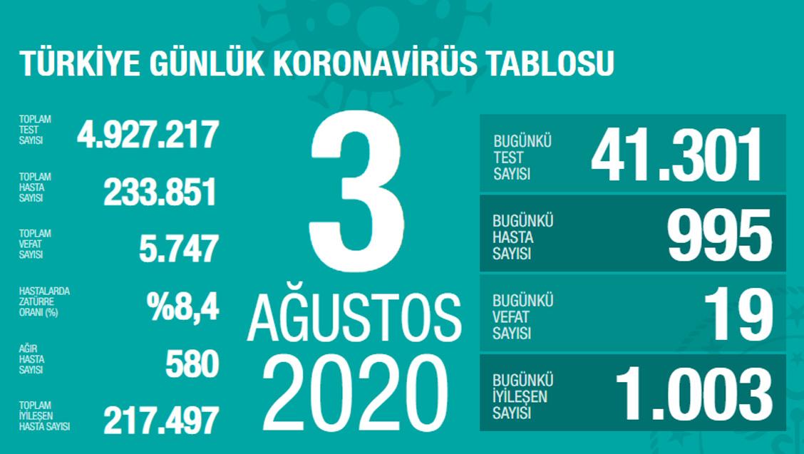 Sağlık Bakanlığı Türkiye'de Tespit Edilen Koronavirüs Olgu Sayısının 233.851'e Yükseldiğini Açıkladı