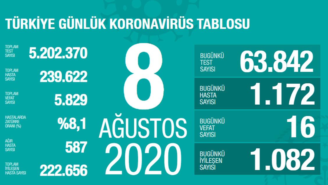 Sağlık Bakanlığı Türkiye'de Tespit Edilen Koronavirüs Olgu Sayısının 239.622'ye Yükseldiğini Açıkladı