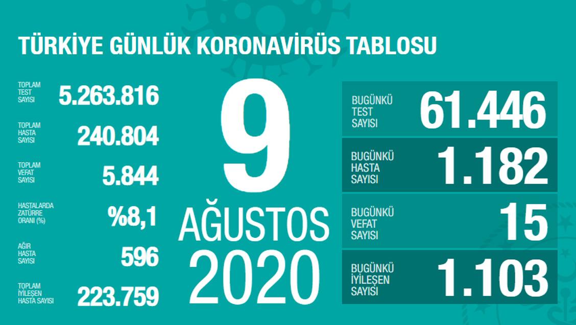 Sağlık Bakanlığı Türkiye'de Tespit Edilen Koronavirüs Olgu Sayısının 240.804'e Yükseldiğini Açıkladı