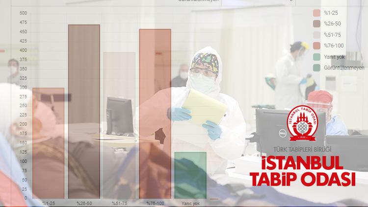 Pandemi Döneminde Özel Sağlık Sektörü Anketi Sonuçlandı