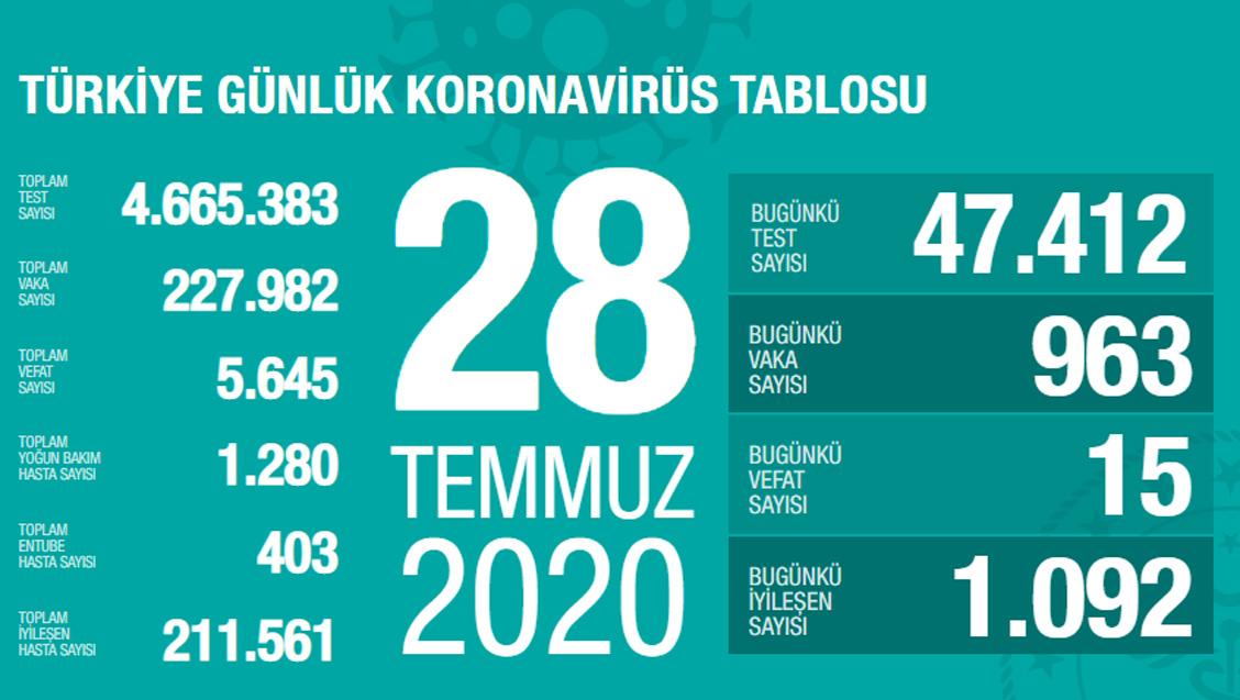 Sağlık Bakanlığı Türkiye'de Tespit Edilen Koronavirüs Olgu Sayısının 227.982'ye Yükseldiğini Açıkladı