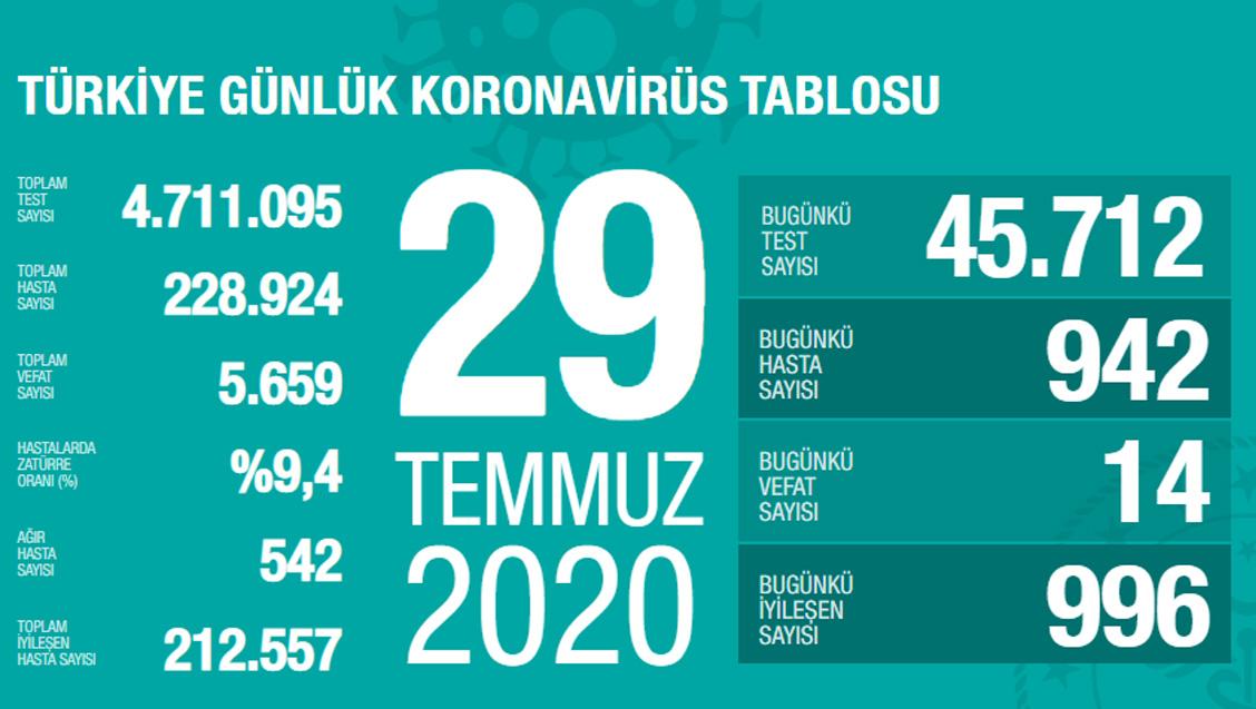 Sağlık Bakanlığı Türkiye'de Tespit Edilen Koronavirüs Olgu Sayısının 228.924'e Yükseldiğini Açıkladı