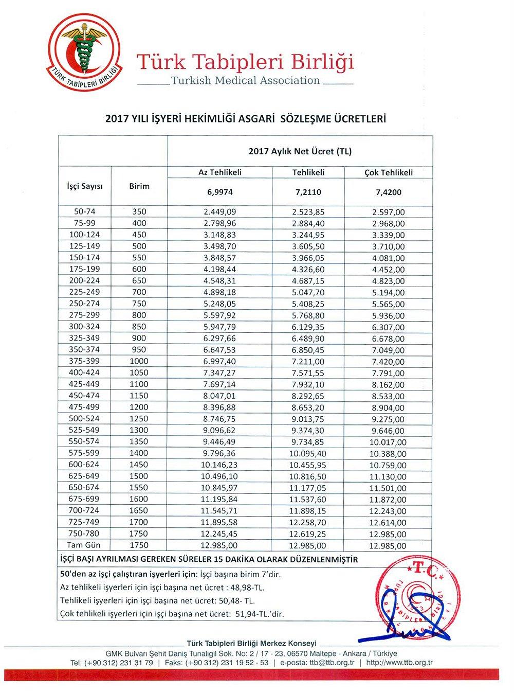 2017 Yılı İşyeri Hekimliği Asgari Sözleşme Ücretleri Belirlendi